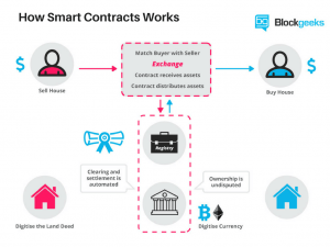 How Smart Contracts Work - BlockGeeks